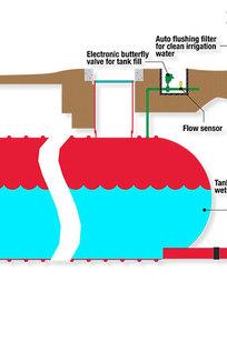 SkyHarvester Water Conservation System on Designer Page
